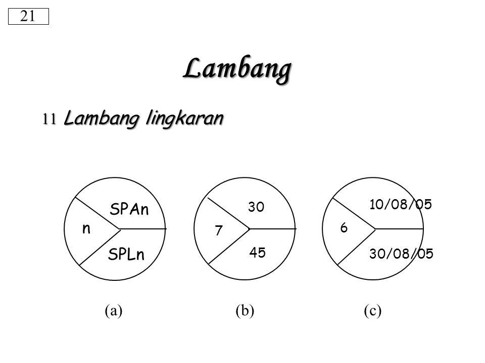 Lambang 21 11 Lambang lingkaran SPAn n SPLn (a) (b) (c) 10/08/05 30 6