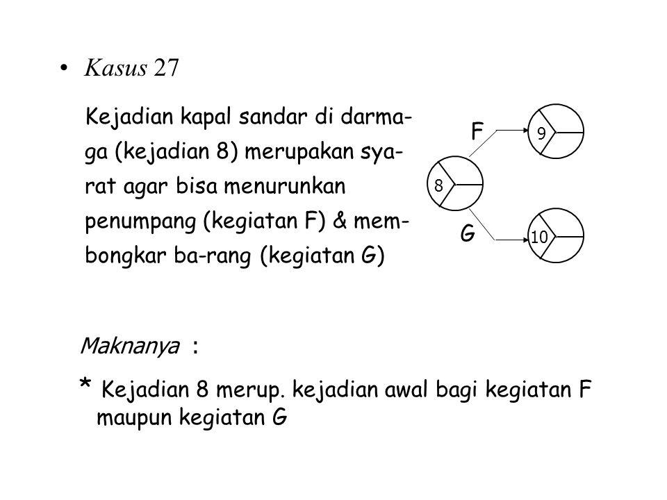 * Kejadian 8 merup. kejadian awal bagi kegiatan F maupun kegiatan G