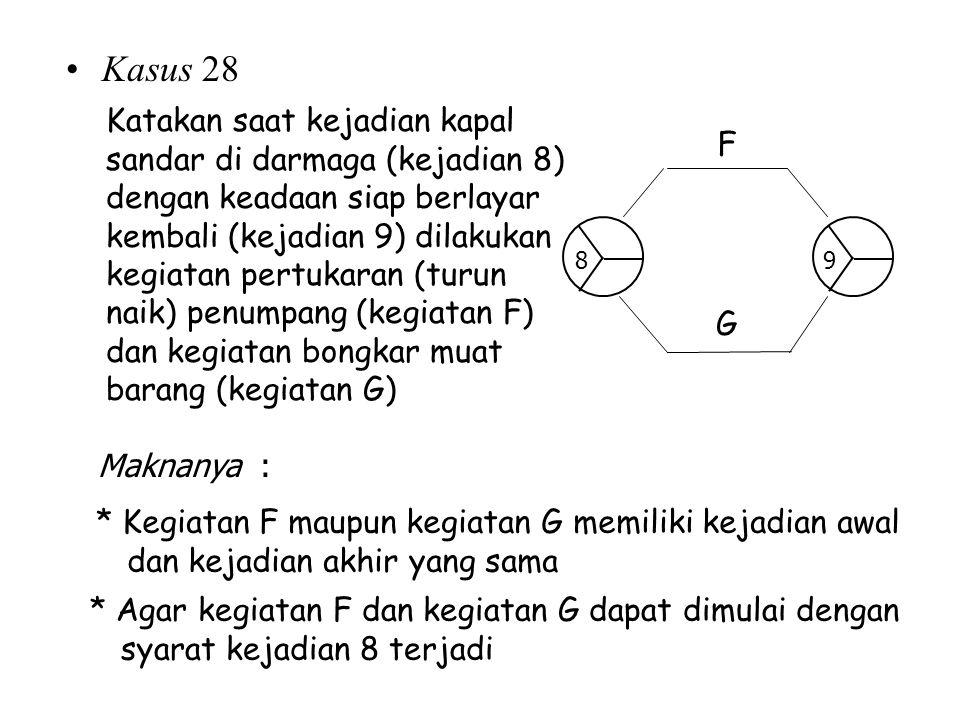 Kasus 28