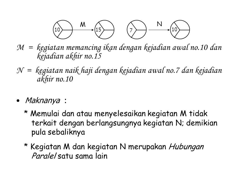 M N. 7. 10. 15. M = kegiatan memancing ikan dengan kejadian awal no.10 dan kejadian akhir no.15.