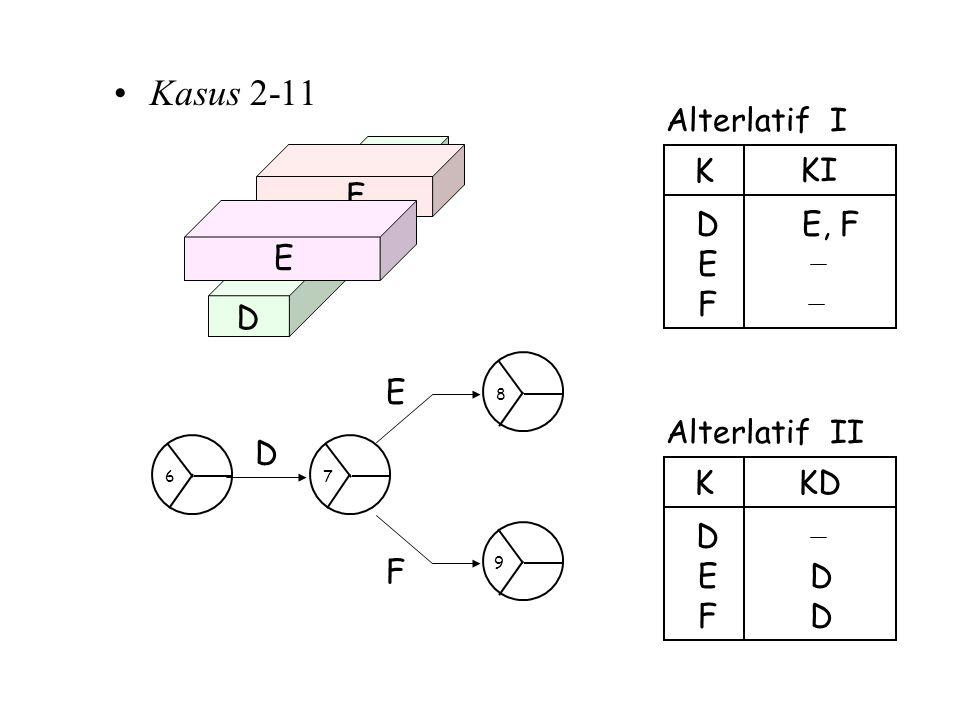 Kasus 2-11 Alterlatif I E, F E D K KI F D F E D E F Alterlatif II D E