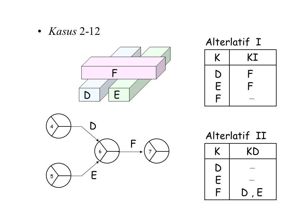 Kasus 2-12 Alterlatif I E D K KI F F E D F D E Alterlatif II E D K KD