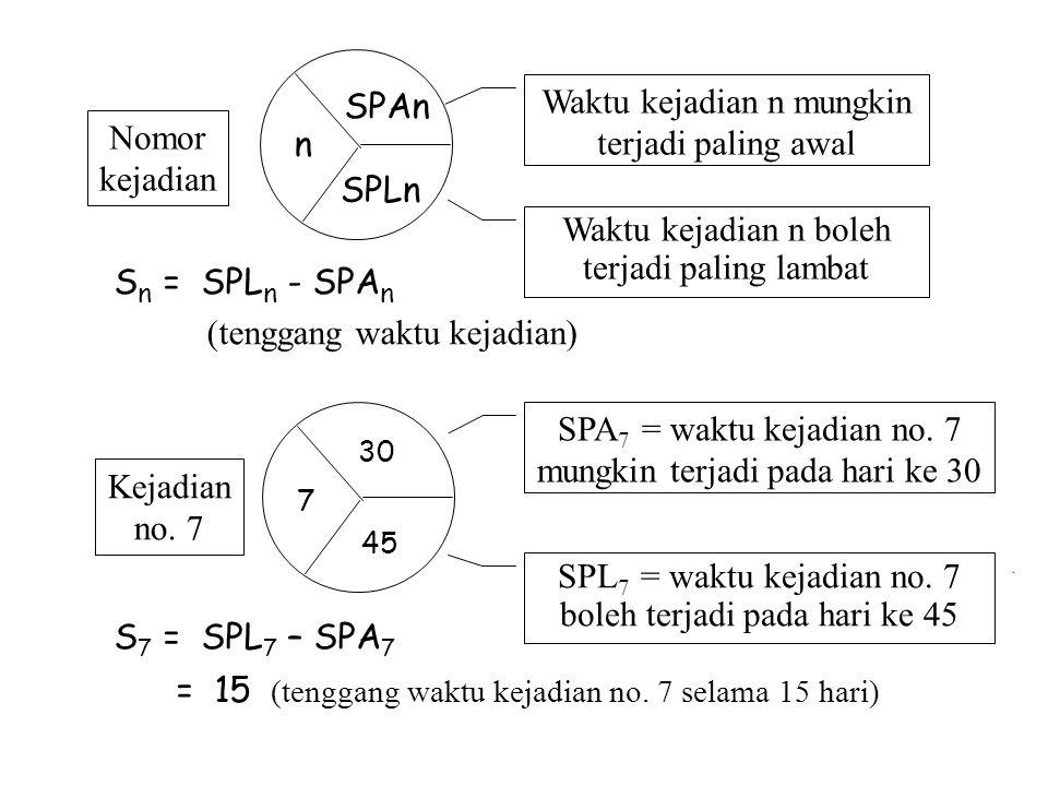 Waktu kejadian n mungkin terjadi paling awal Nomor kejadian n SPLn