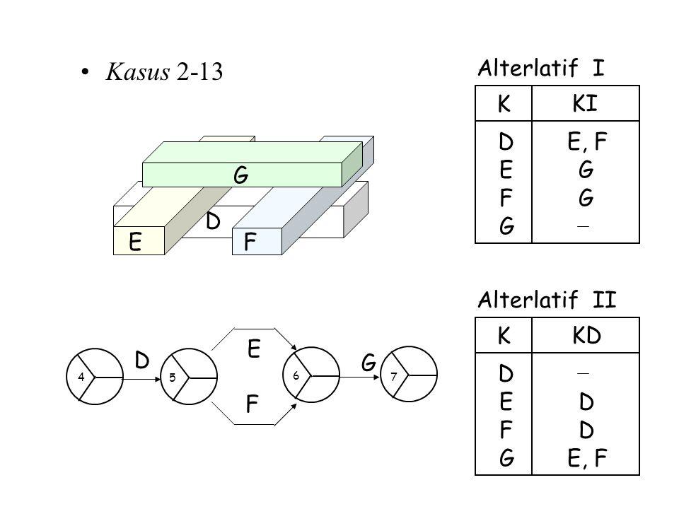 Kasus 2-13 Alterlatif I E, F E D K KI F G F E D G Alterlatif II E, F E