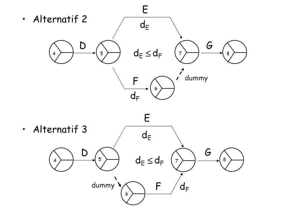 D E F G dE dF  Alternatif 2 Alternatif 3 D E G dE dF  F dummy dummy