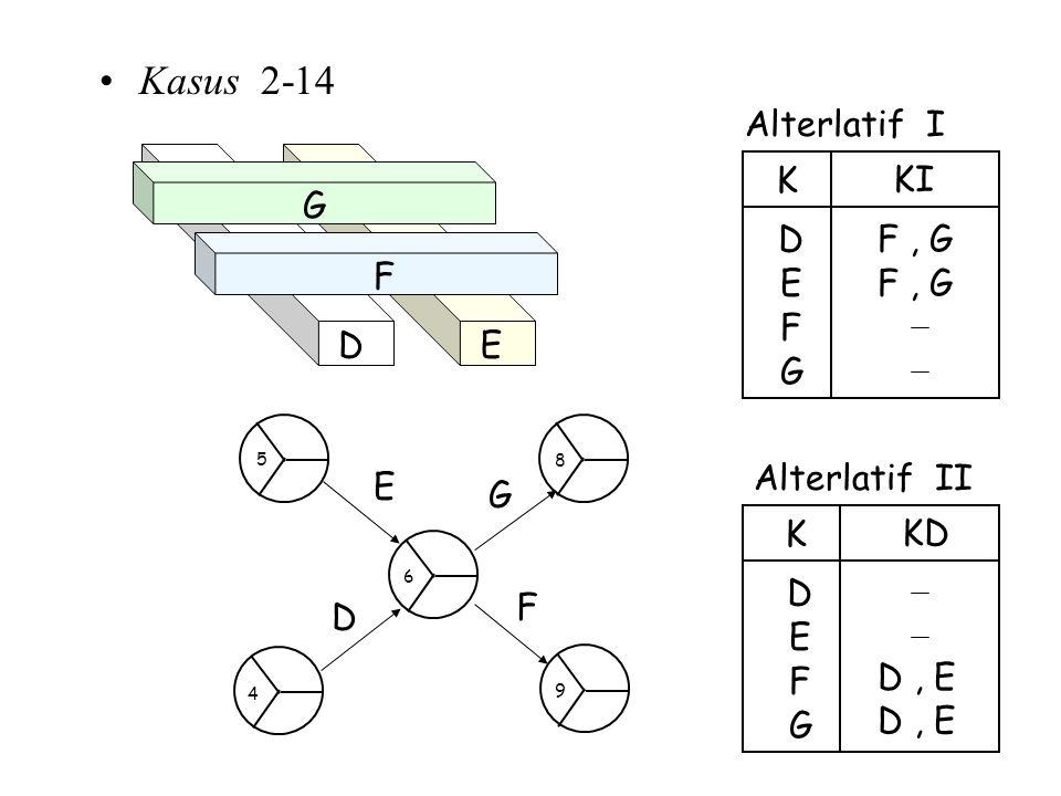 Kasus 2-14 Alterlatif I F , G E D K KI F G E D F G E D G F