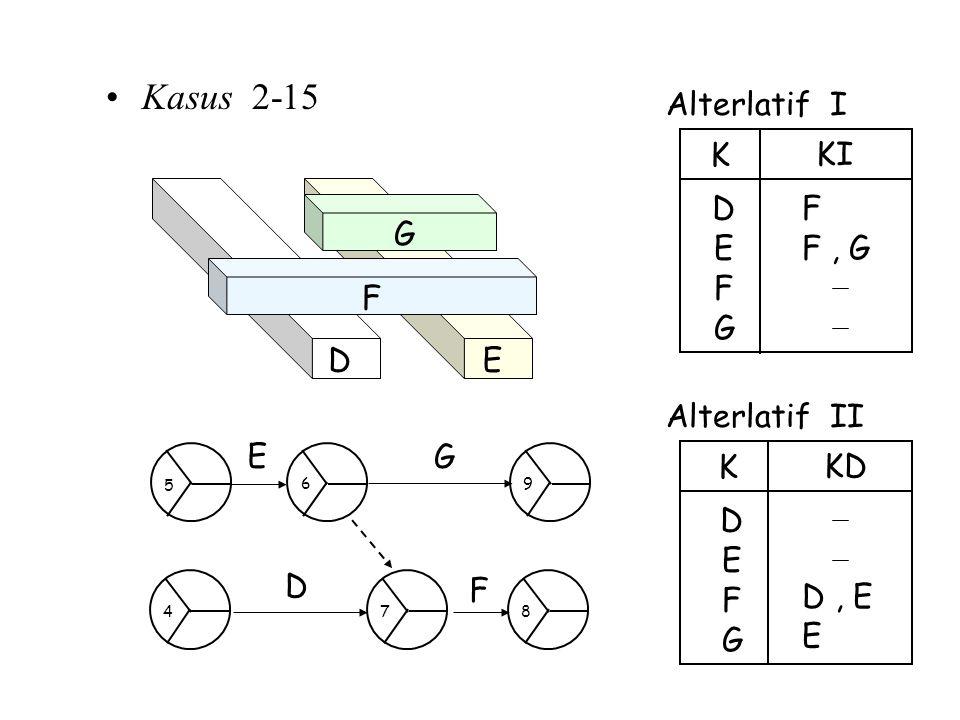 Kasus 2-15 Alterlatif I F E D K KI G F , G E D F G Alterlatif II E D K