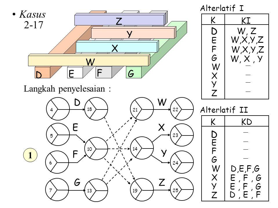 Kasus 2-17 D E F G W X Y Z D Langkah penyelesaian : D E F G W X Z Y D