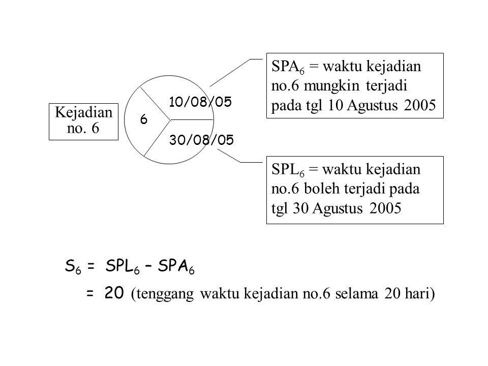 SPA6 = waktu kejadian no.6 mungkin terjadi pada tgl 10 Agustus 2005
