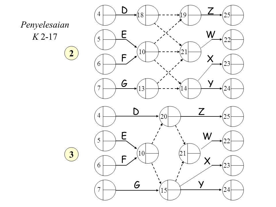 Penyelesaian K 2-17 2 D Z E W 3 F X G Y 4 10 20 15 7 6 5 24 22 25 23