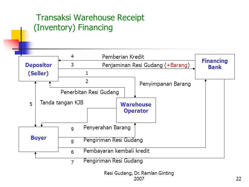 Transaksi Warehouse Receipt (Inventory) Financing