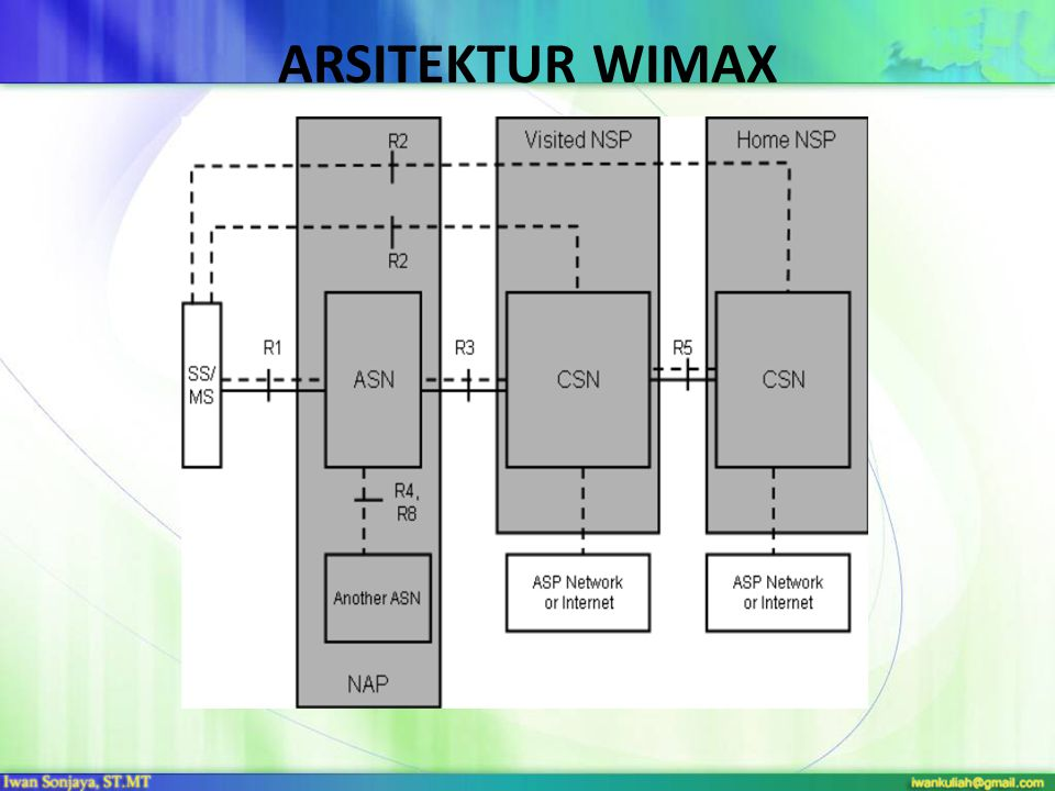 ARSITEKTUR WIMAX SS/MS: the Subscriber Station/Mobile Station