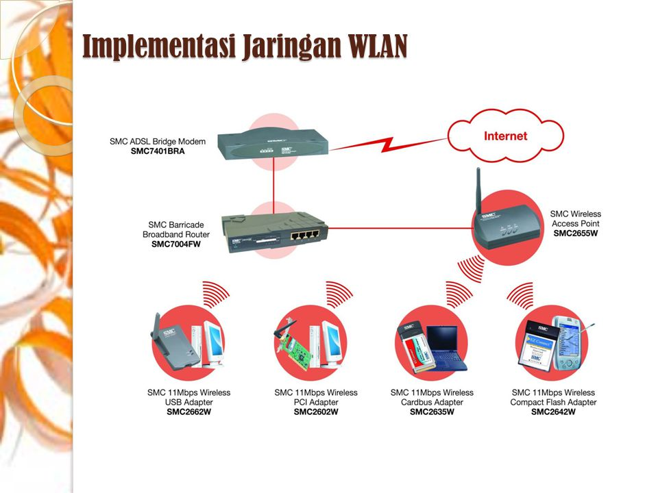 Implementasi Jaringan WLAN