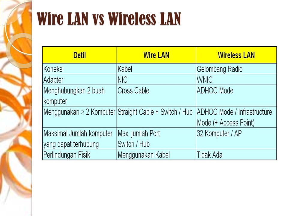 Wire LAN vs Wireless LAN
