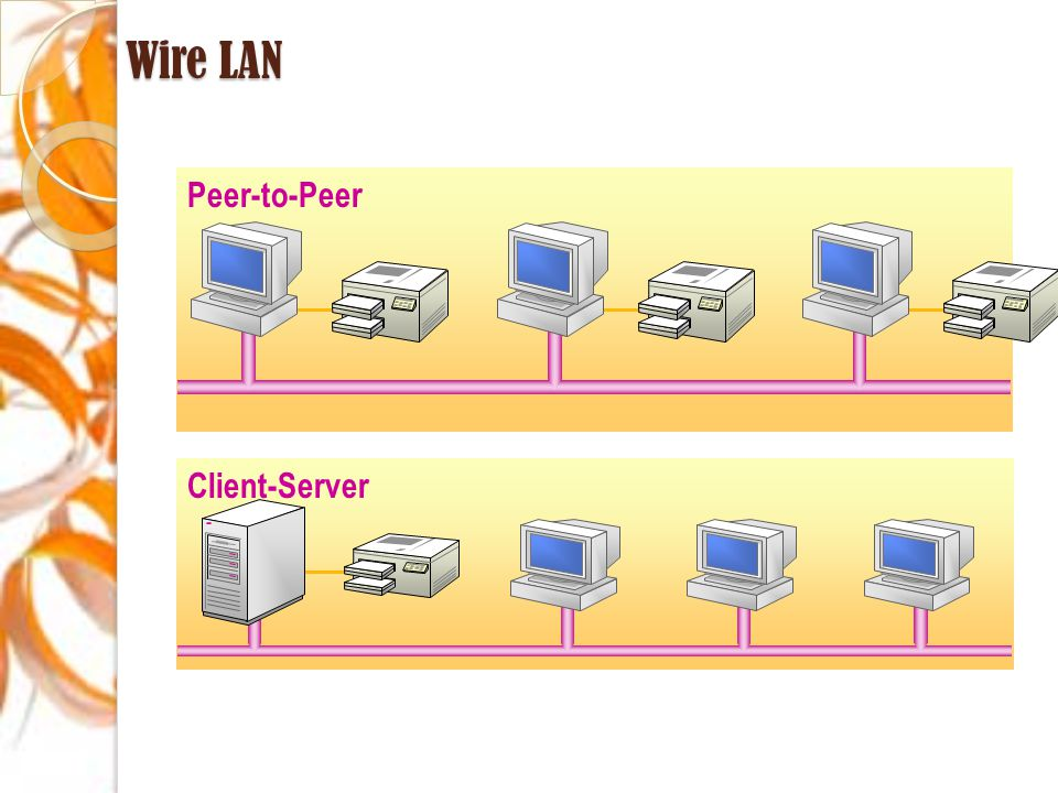 Wire LAN Peer-to-Peer Client-Server
