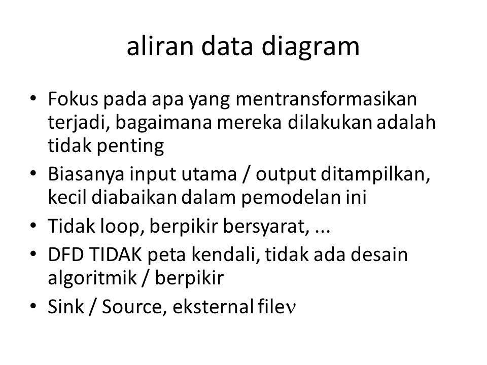 aliran data diagram Fokus pada apa yang mentransformasikan terjadi, bagaimana mereka dilakukan adalah tidak penting.