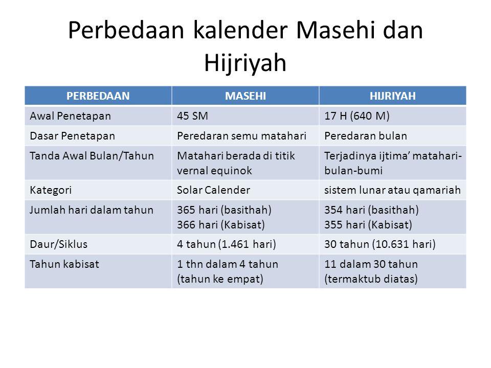 Perbedaan kalender Masehi dan Hijriyah