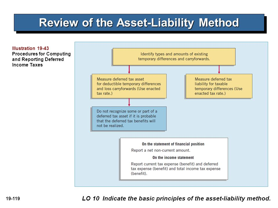 Review of the Asset-Liability Method