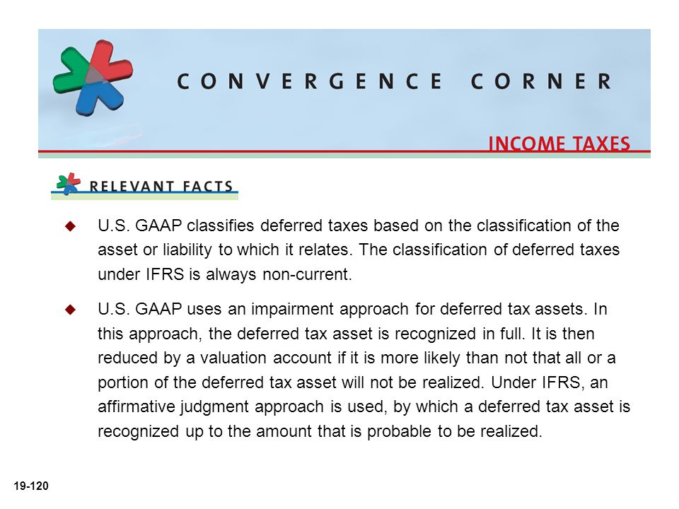 U.S. GAAP classifies deferred taxes based on the classification of the asset or liability to which it relates. The classification of deferred taxes under IFRS is always non-current.