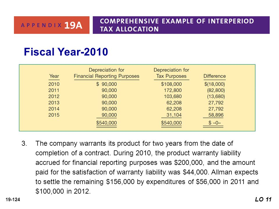 Fiscal Year-2010