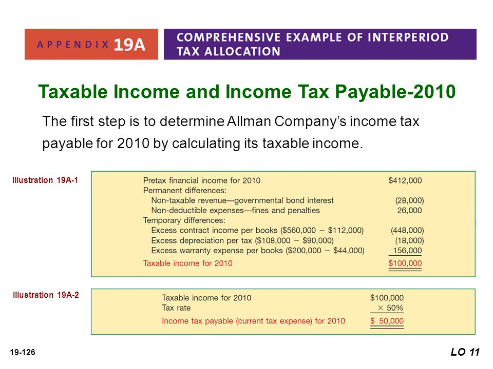 Taxable Income and Income Tax Payable-2010