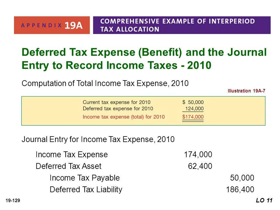 Deferred Tax Expense (Benefit) and the Journal Entry to Record Income Taxes - 2010