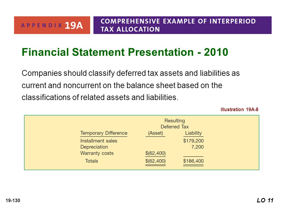 Financial Statement Presentation - 2010