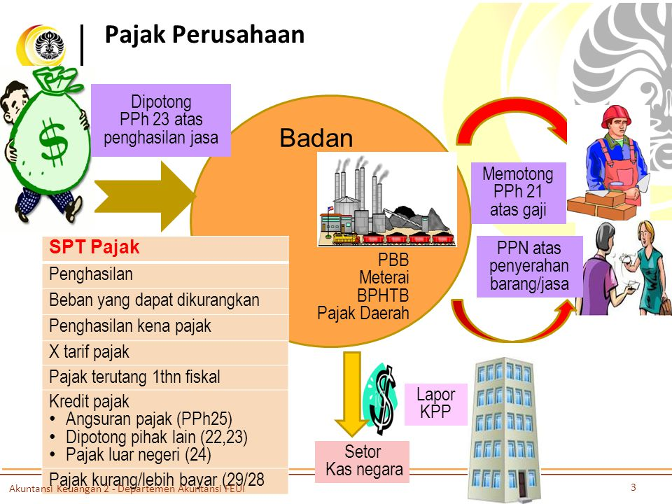 Pajak Perusahaan Badan Dipotong PPh 23 atas penghasilan jasa SPT Pajak