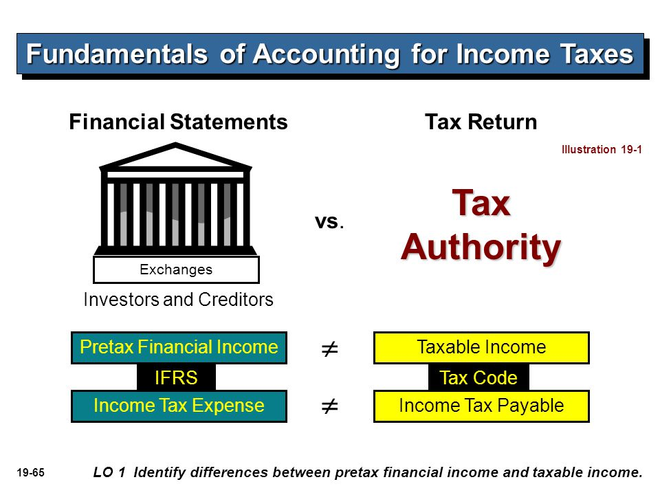 Fundamentals of Accounting for Income Taxes