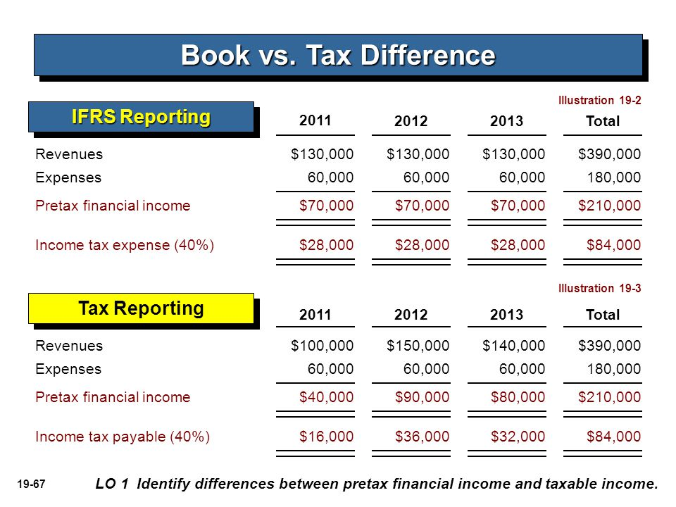 Book vs. Tax Difference IFRS Reporting Tax Reporting 2011 2012 2013
