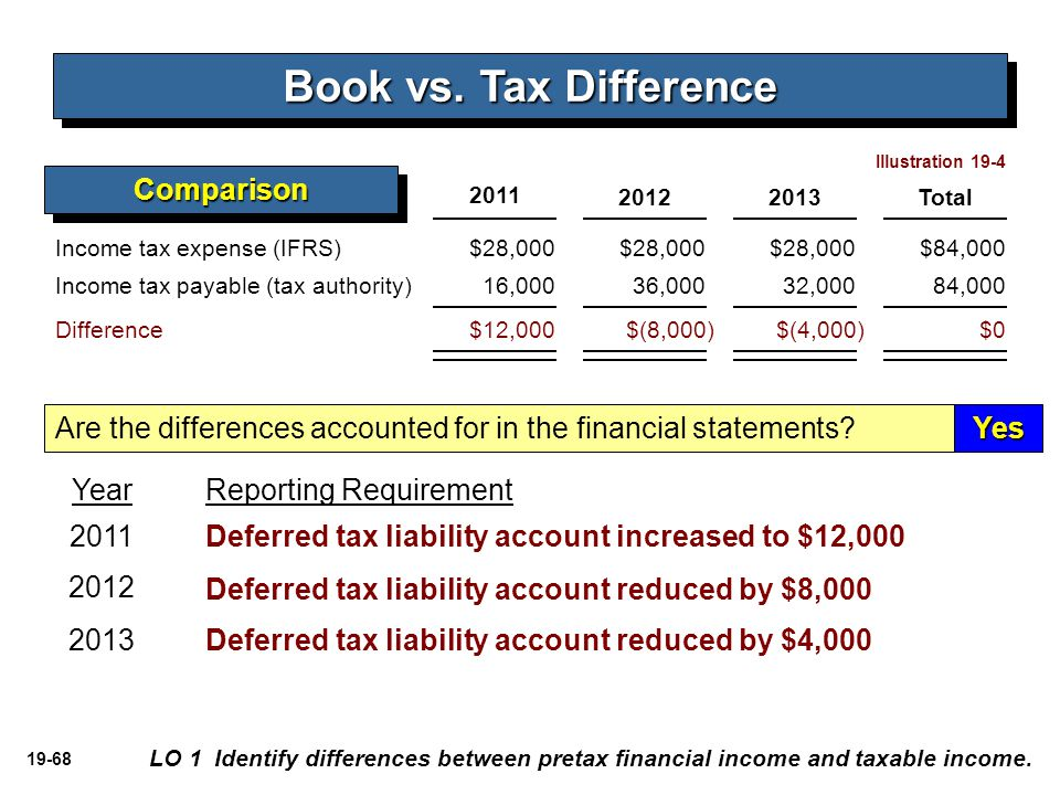 Book vs. Tax Difference Comparison