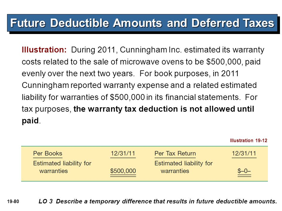 Future Deductible Amounts and Deferred Taxes