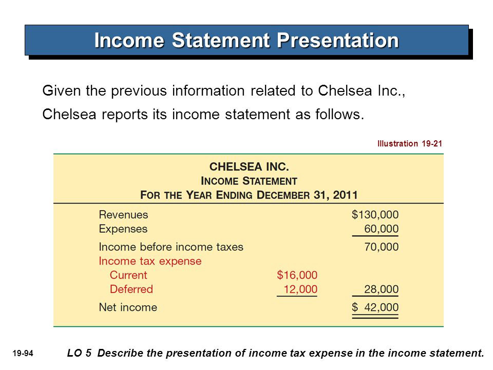 Income Statement Presentation