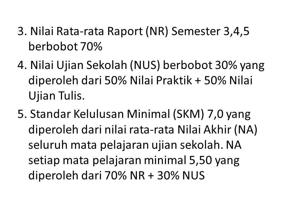 3. Nilai Rata-rata Raport (NR) Semester 3,4,5 berbobot 70% 4