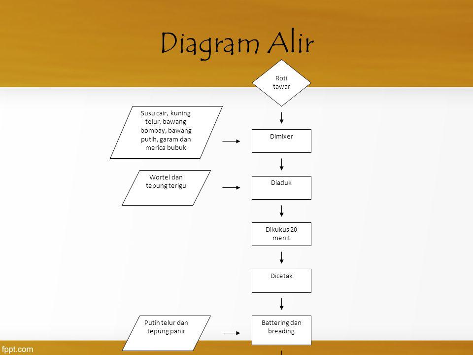 Diagram Alir Roti tawar Dimixer