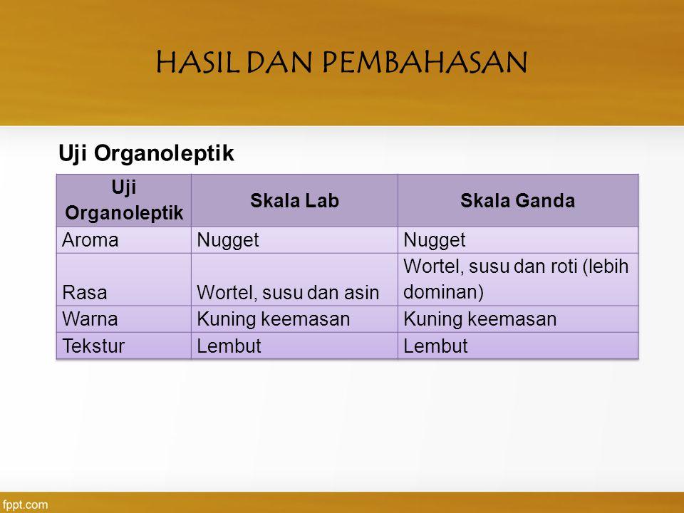 HASIL DAN PEMBAHASAN Uji Organoleptik Uji Organoleptik Skala Lab