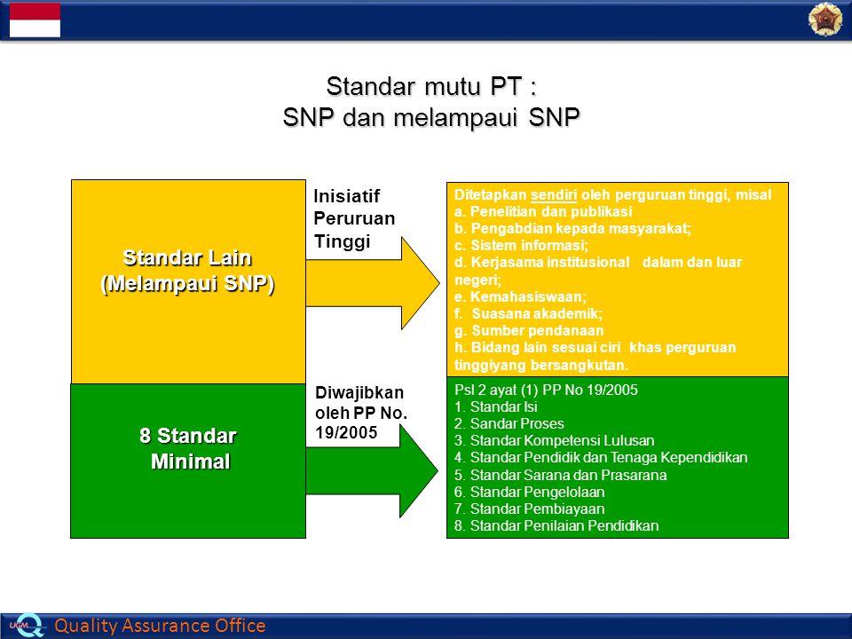 Standar mutu PT : SNP dan melampaui SNP Standar Lain (Melampaui SNP)
