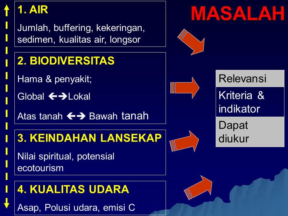 MASALAH 1. AIR 2. BIODIVERSITAS Relevansi Kriteria & indikator