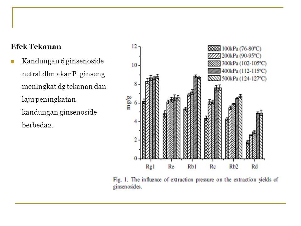 Efek Tekanan Kandungan 6 ginsenoside netral dlm akar P.