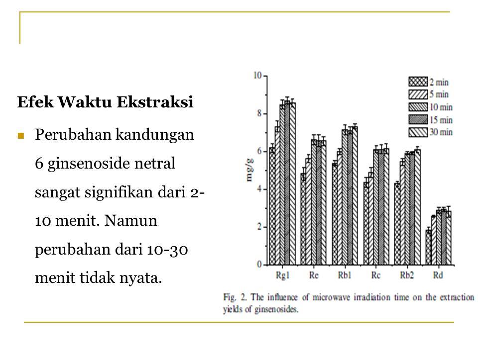 Efek Waktu Ekstraksi Perubahan kandungan 6 ginsenoside netral sangat signifikan dari 2-10 menit.
