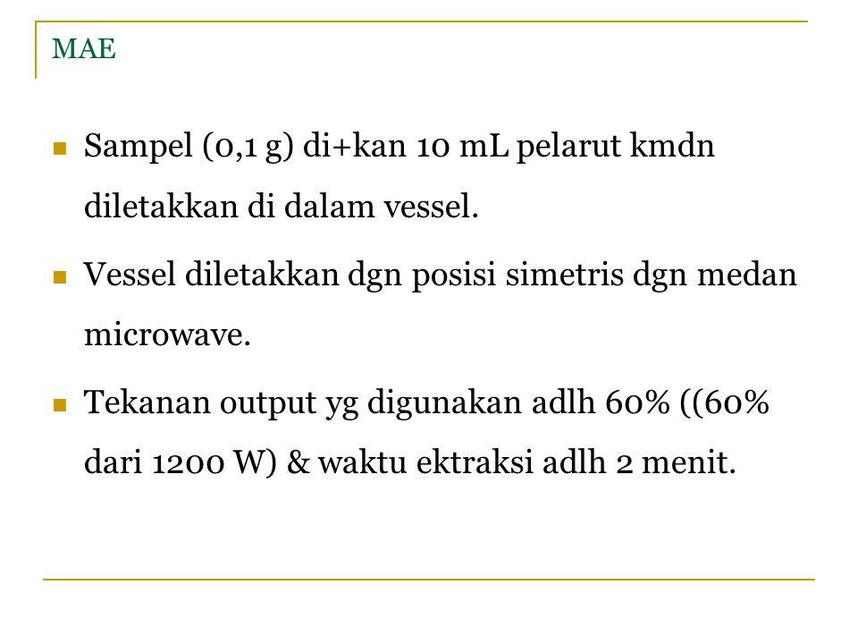 Sampel (0,1 g) di+kan 10 mL pelarut kmdn diletakkan di dalam vessel.