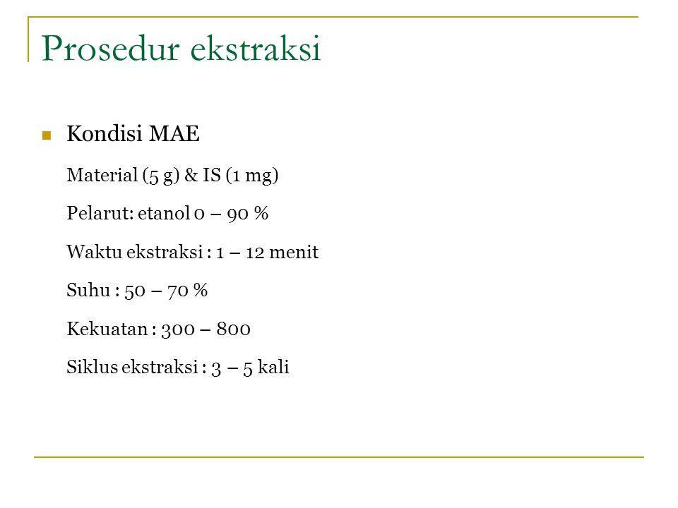Prosedur ekstraksi Kondisi MAE Material (5 g) & IS (1 mg)