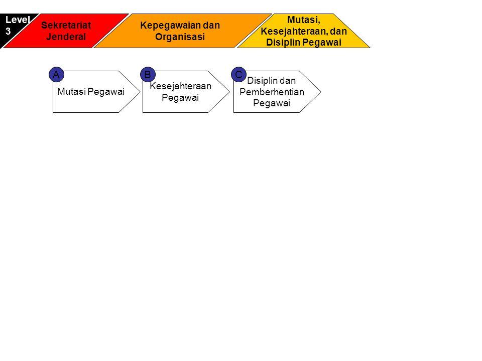 A B C Level 3 Sekretariat Jenderal Kepegawaian dan Organisasi Mutasi,