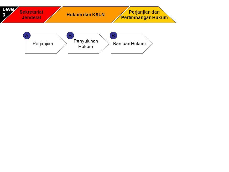 A B B Level 3 Sekretariat Jenderal Hukum dan KSLN Perjanjian dan