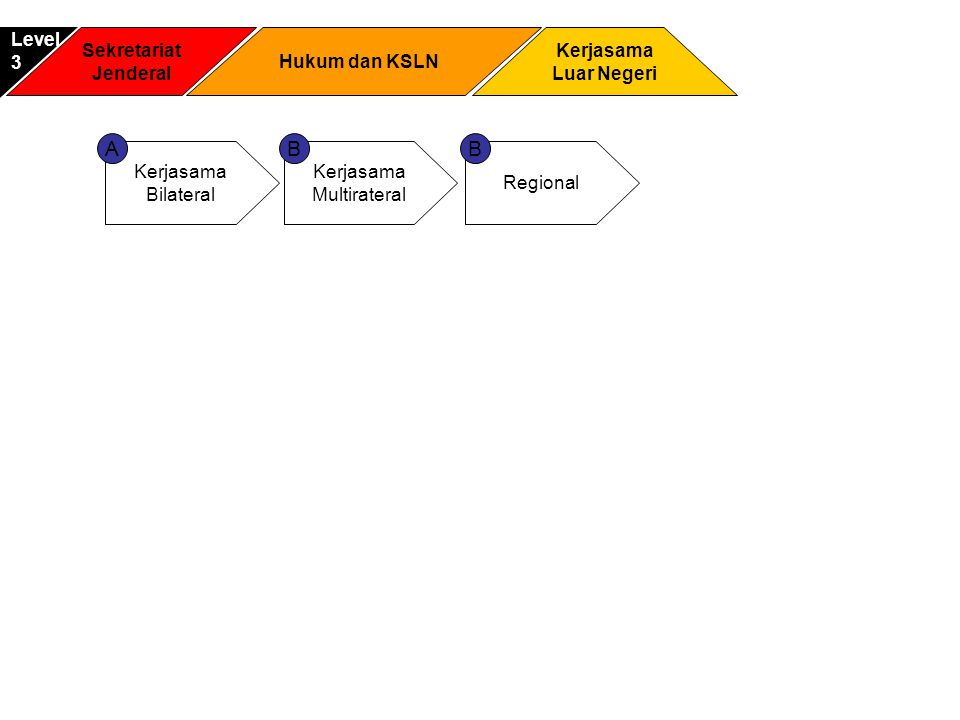 A B B Level 3 Sekretariat Jenderal Hukum dan KSLN Kerjasama