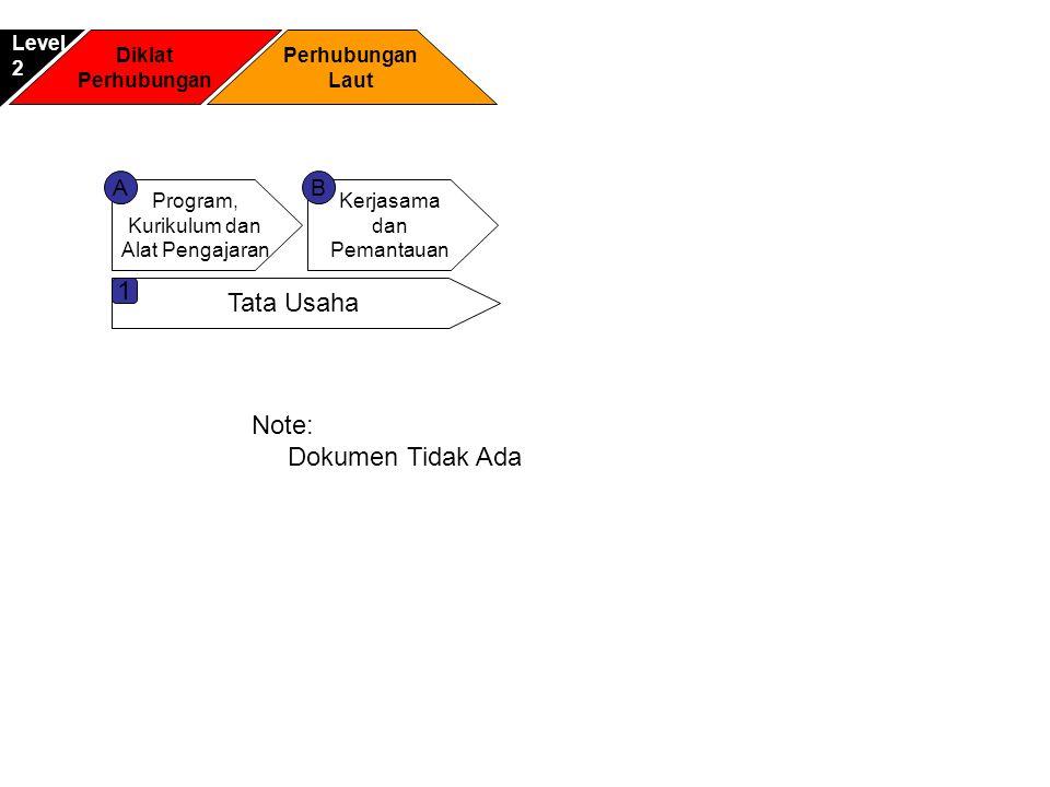 1 Tata Usaha Note: Dokumen Tidak Ada A B Level 2 Diklat Perhubungan