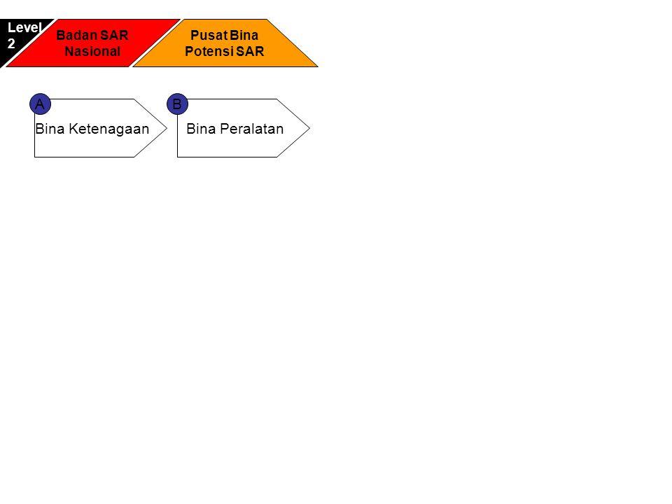 A B Bina Ketenagaan Bina Peralatan Level 2 Badan SAR Nasional
