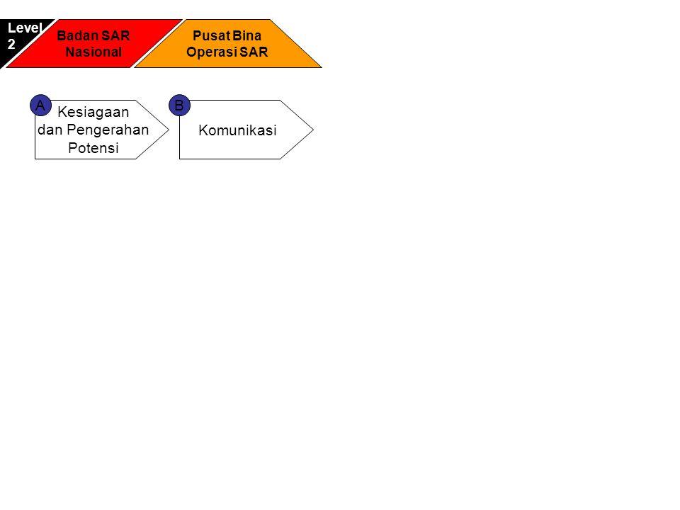 A B Kesiagaan dan Pengerahan Potensi Komunikasi Level 2 Badan SAR
