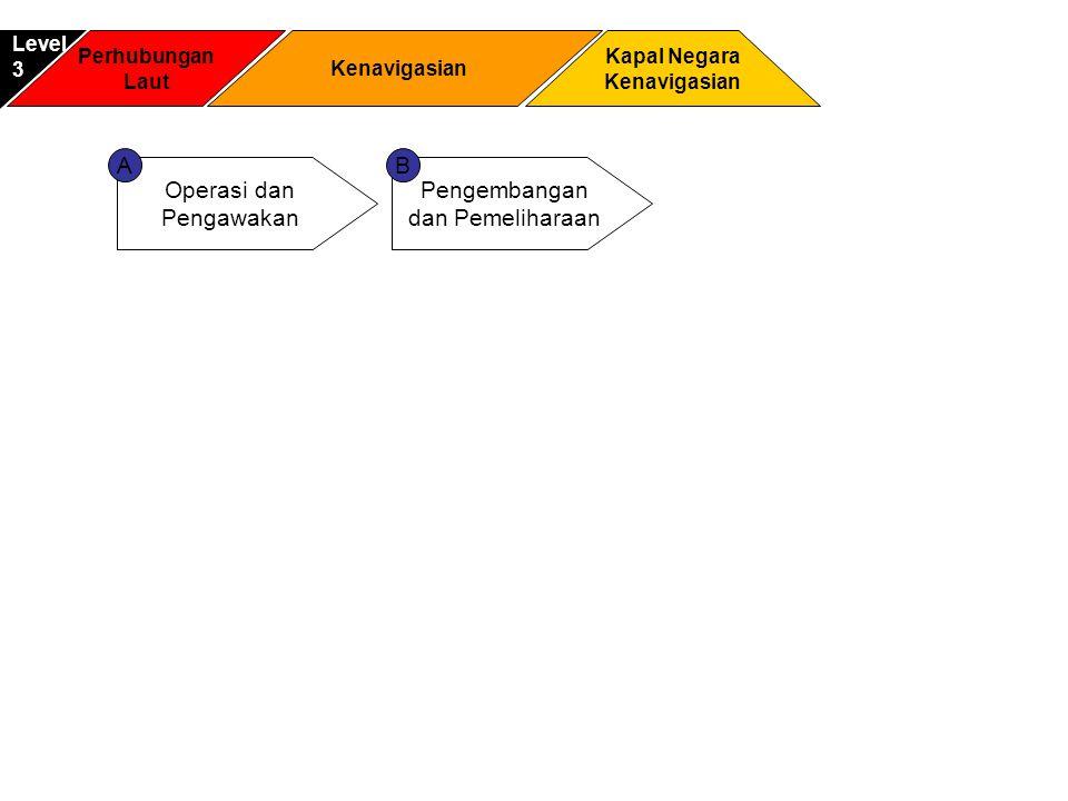 A B Operasi dan Pengawakan Pengembangan dan Pemeliharaan Level 3