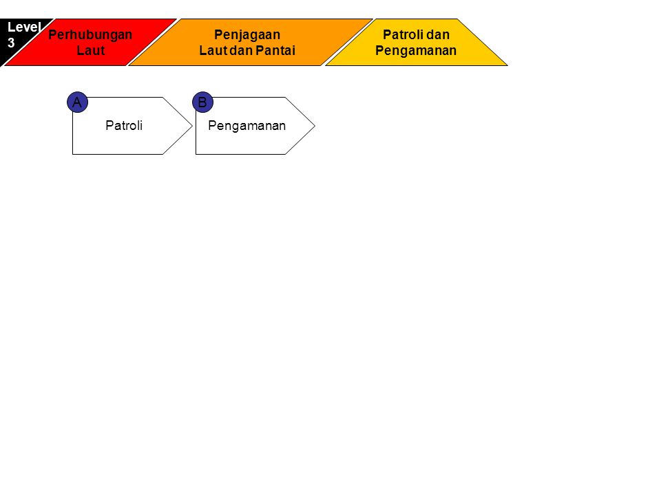 A B Level 3 Perhubungan Laut Penjagaan Laut dan Pantai Patroli dan
